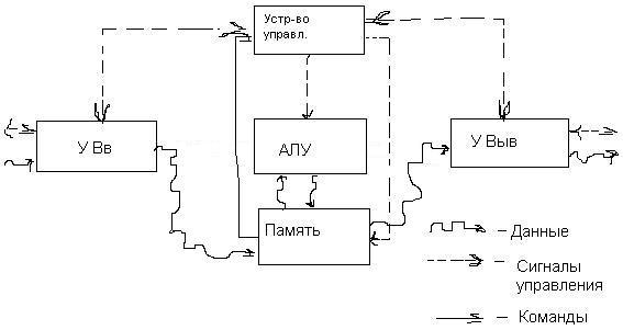 Структурная схема компьютера с