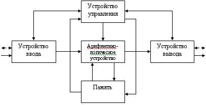 Принципиальная схема работы процессора 916
